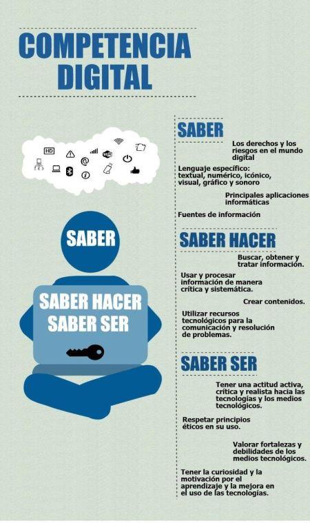 competenciadigitalsaberhacersaberser-infografc3ada-bloggesvin[1]
